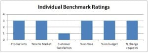 Benchmarking chart