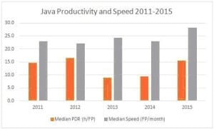 Java Prod & Speed 2011-2015